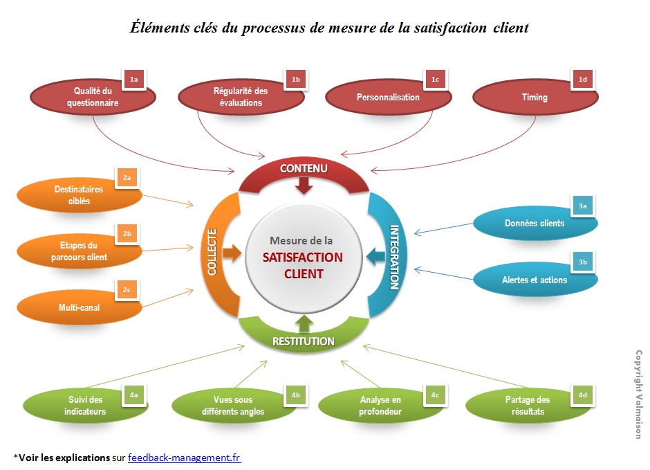 infographie-mesure-satisfaction-client-site